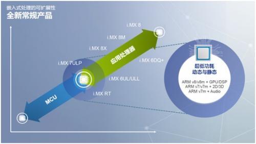 MCU+ MPU的跨界处理器究竟有啥令人惊喜的新功能?