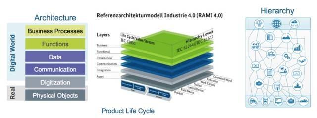 落地生根的工业4.0 德国工业4.0基本单元