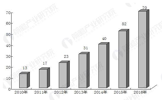 全球3D打印踏入快速成长阶段 市场认可度提升