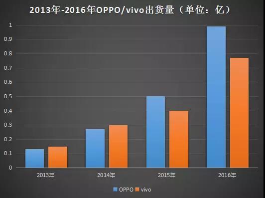 OPPO的盛世危机