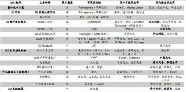 iPhone X的Face ID功能笑傲江湖,将成未来主流?