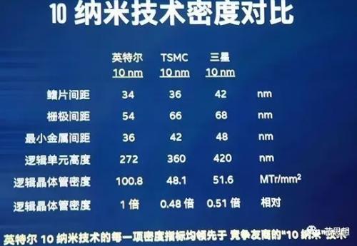 英特尔左T右S 发布10nm和22FFL工艺 超越竞争对手三年