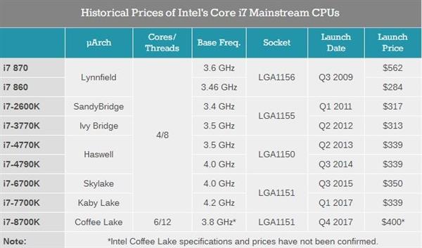 Intel八代酷睿集体大涨价