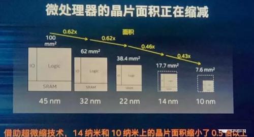 迟来的英特尔10nm工艺 凭啥说比台积电/三星强?