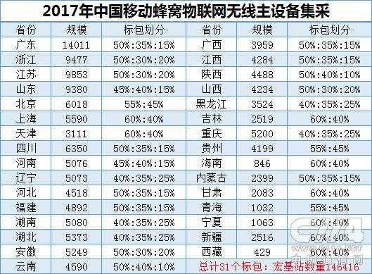 中国移动NB-IoT集采结果出炉:华为、中兴份额超8成