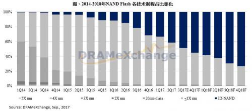 东芝宣布出售予美日联盟 加速提升3D NAND产能追赶三星