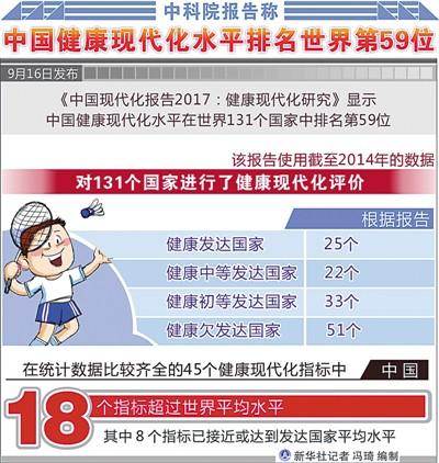 中科院报告称 中国已跻身健康初等发达国家