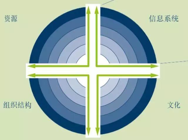 工业4.0的组织 工业4.0成熟度三部曲(中)