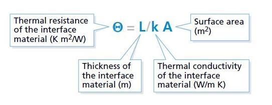 散热设计延长LED使用寿命 散热材料该如何选择和运用?