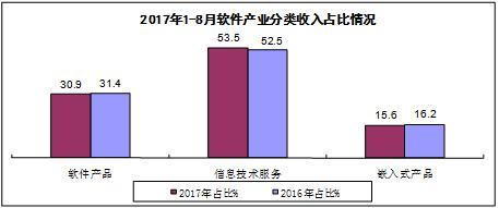前8月我国软件业运营相关服务收入增长21.5%