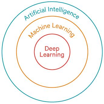 人工智能、机器学习和深度学习的区别是什么?