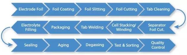 应用 | 激光加工在锂电池生产中的应用