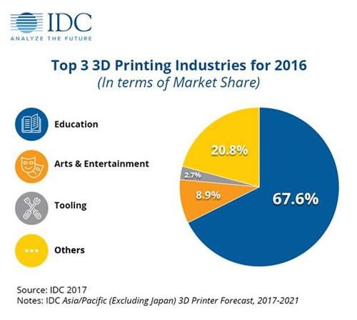 亚太地区3D打印机市场比上年增长106% 中国市场仍占主导地位