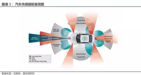 汽车电子传感器发展趋势及市场规模前景分析