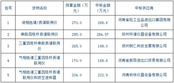 河南省食品药品检验所1142万元采购5台分析仪器