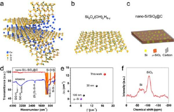 (a)硅氧烯剥离过程示意图。 (b)硅氧烯分子结构示意图。 (c)碳包覆二维纳米硅/二氧化硅复合纳米负极材料的微结构示意图。 图2 二维纳米硅/二氧化硅复合负极材料的循环稳定性
