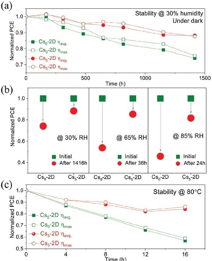 Energ. Environ. Sci.:稳定高效的铯掺杂二维钙钛矿太阳能电池