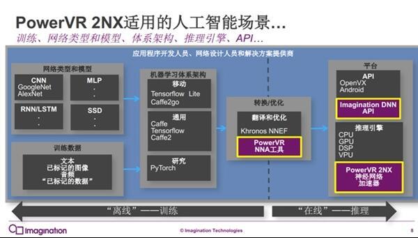 麒麟970劲敌!PowerVR AI处理器发布:只需4位内存