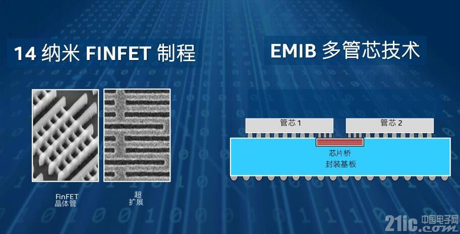 英特尔CPU+FPGA 这才是未来互联世界的正确打开方式