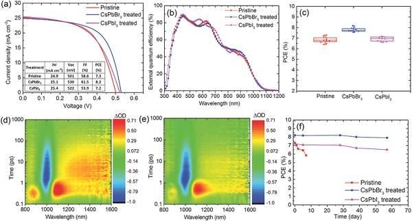 新南威尔士大学Adv. Mater.:高效硒化铅量子点太阳能电池——基于钙钛矿纳米晶体的离子交换钝化法