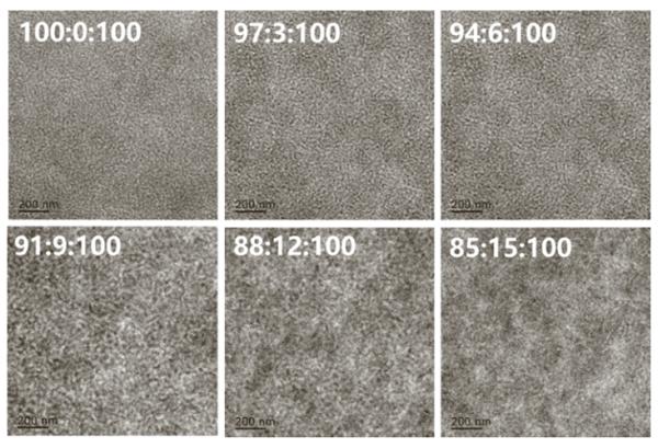 Nano Energy:三元小分子太阳能电池功率转换效率达到10.3%