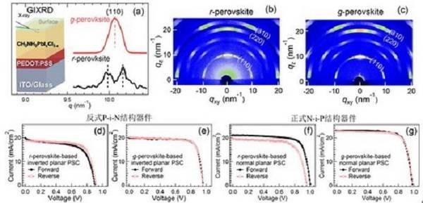 合肥研究院等:有机-无机杂化钙钛矿太阳能电池研究获进展