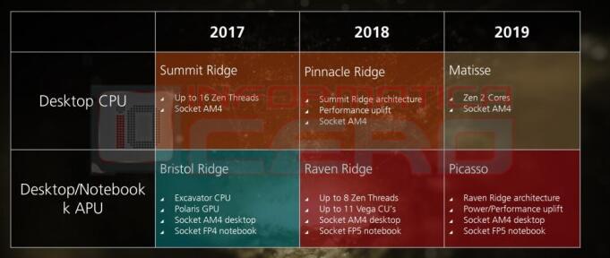 AMD处理器路线图曝光 2019年推出Zen 2架构