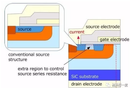 三菱电机首次尝试高效碳化硅MOSFET新结构