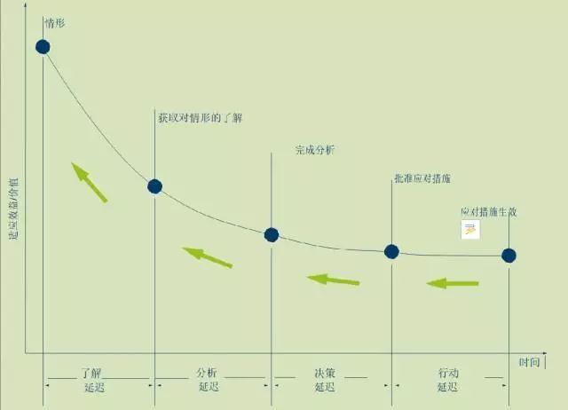 评测你的工业4.0 成熟度指数三部曲(完整篇)