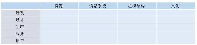 三大战役来评测 工业4.0成熟度三部曲(下)