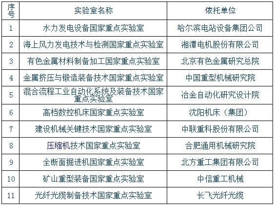 企业国家重点实验室验评名单揭秘 11个聚焦仪器装备