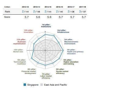 2017全球竞争力排名:瑞士连续六年傲视全球 中国上升至第27位