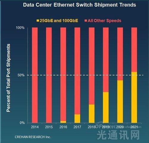 2021年全球50%数据中心以太网交换机为25GbE或100GbE