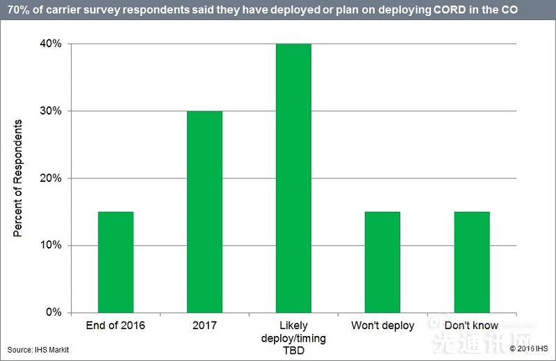 2017年底全球70%的服务提供商将部署CORD