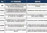 揭秘20家车企2017新能源汽车规划一览