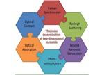 【论文】谭平恒:二维材料层数相关的光学性质及厚度确定