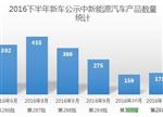 【重磅】新能源汽车集体缺席第292批新车公示