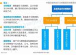 2016中国互联网出行分时租赁产业生态图