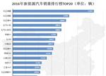 2016新能源车销量排行:比亚迪唐夺冠