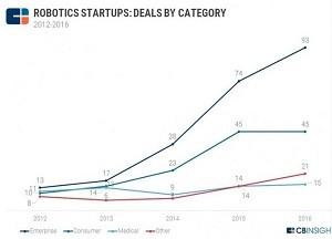 CBInsights最新报告:过去五年里什么样的机器人初创企业最容易获得融资