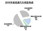 中汽协:2016年新能源汽车销售50.7万辆