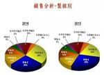 台积电2016年第四季度和全年财务报告:28纳米以下营收占比超50%
