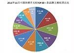2016年11月中国千元机市场分析:机海战术将被淘汰