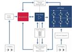 【干货】分析电动汽车电源管理技术最新进展