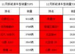 11与12月新能源车型销量TOP5实力对碰