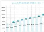 抢滩充电市场 2020市场规模有望达1240亿