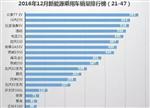 2016新能源车型销量排行:比亚迪唐成一哥