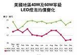 2016年12月全球LED灯泡价格变化情况