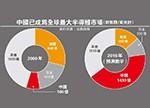中国半导体产业 或成美国新政府开刀目标