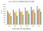 2016年五大发电集团业绩排行